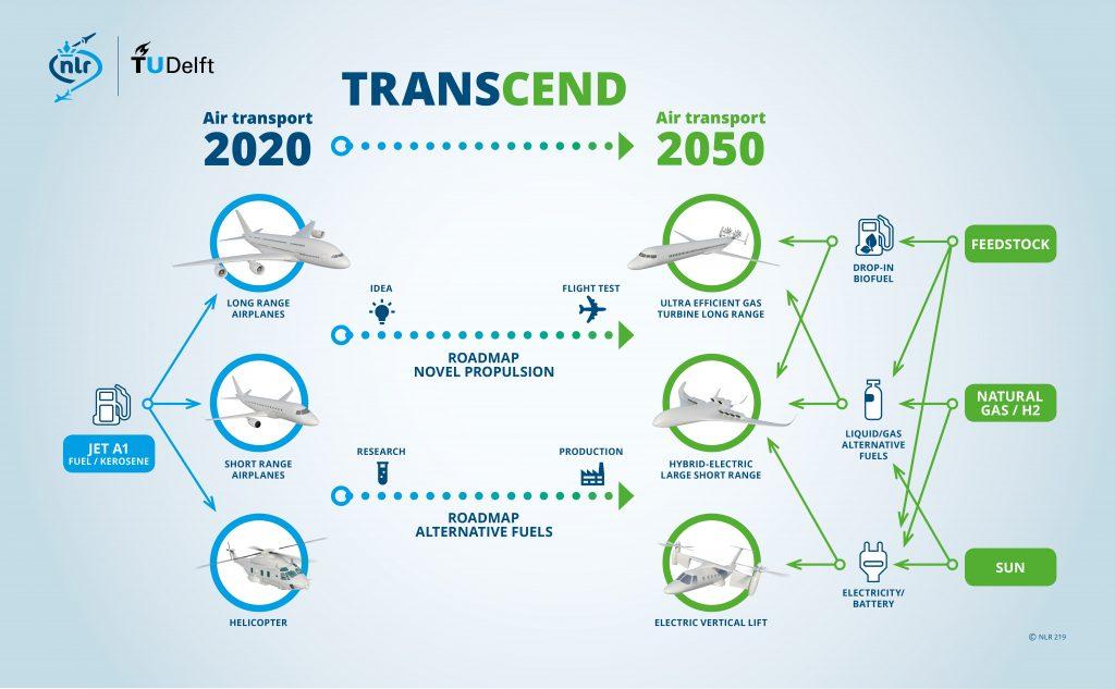TRANSCEND infographic