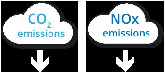 LIFFT: reduce C02 and NOx emissions