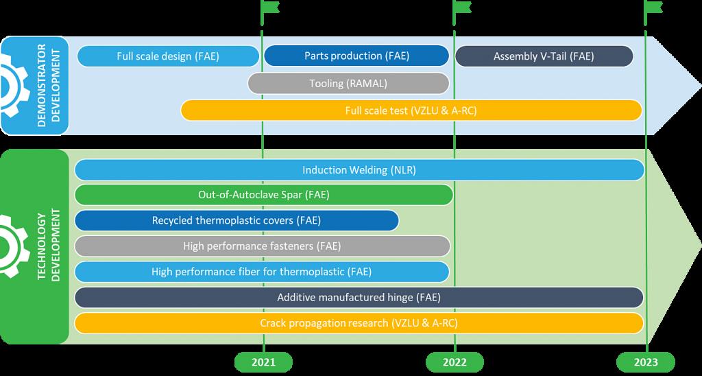 LIFTT project timeline